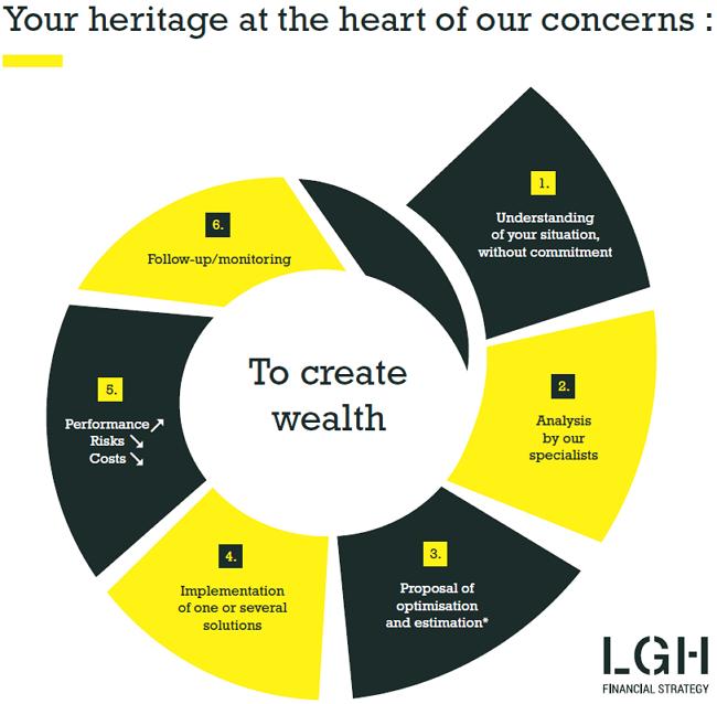 lgh-wealth